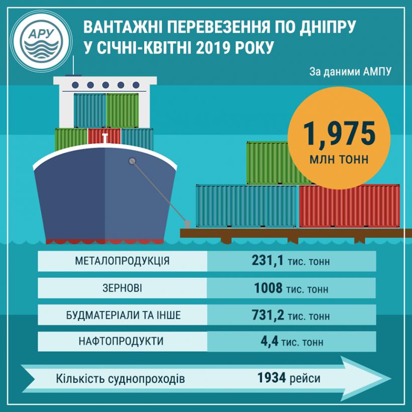 Морской грузопоток в Украине с начала года вырос на 12% - Омелян