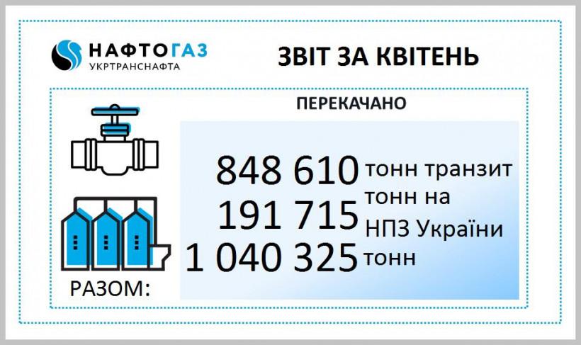 Укртранснафта в апреле увеличила транзит, несмотря на проблемы с российской нефтью