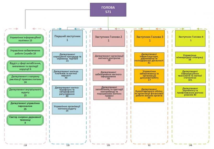 Минфин утвердил структуру головного аппарата Таможенной службы