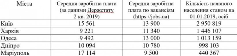 Милованов сообщил, где самая большая средняя зарплата в Украине