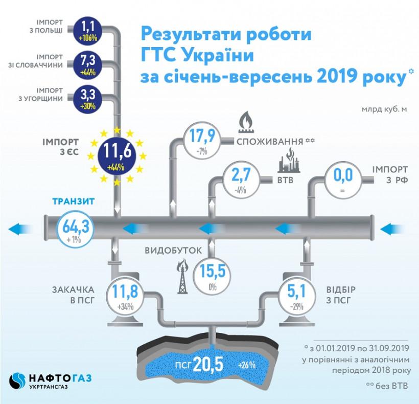 Украина в этом году увеличила импорт газа на 44%