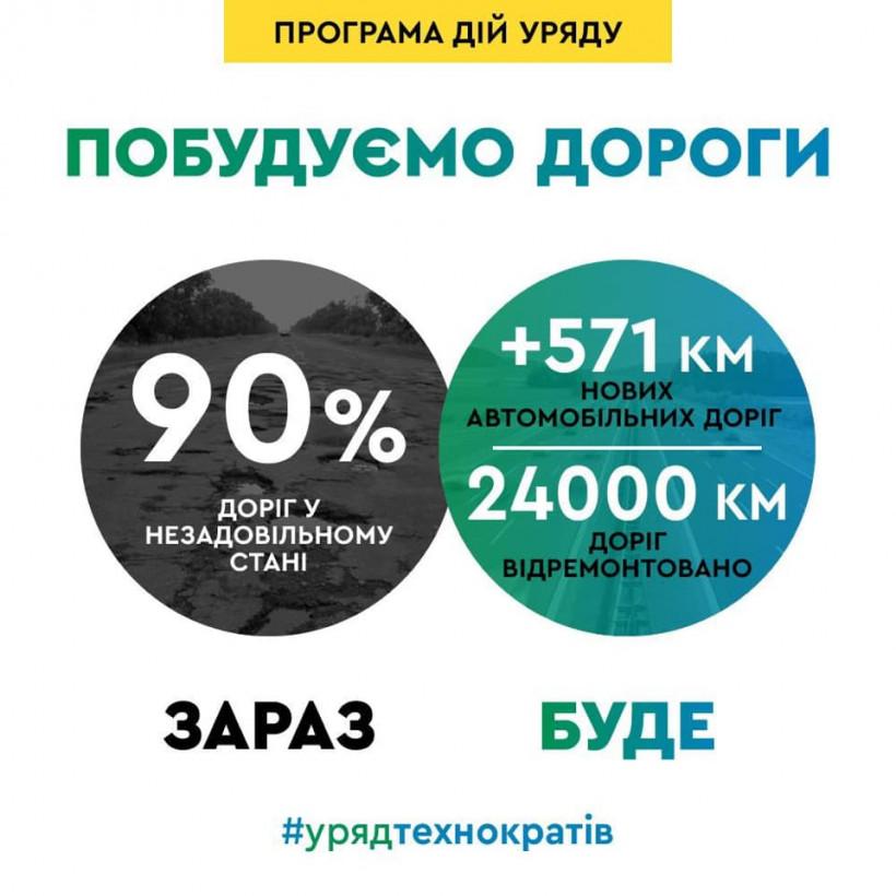 Кабмин планирует восстановить 24 тысячи километров автодорог
