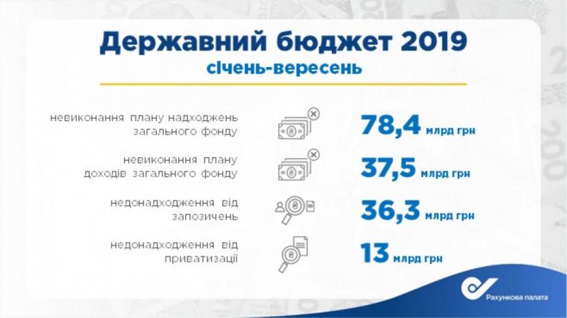 Общий фонд госбюджета недополучил 7,2% запланированных поступлений - Пацкан