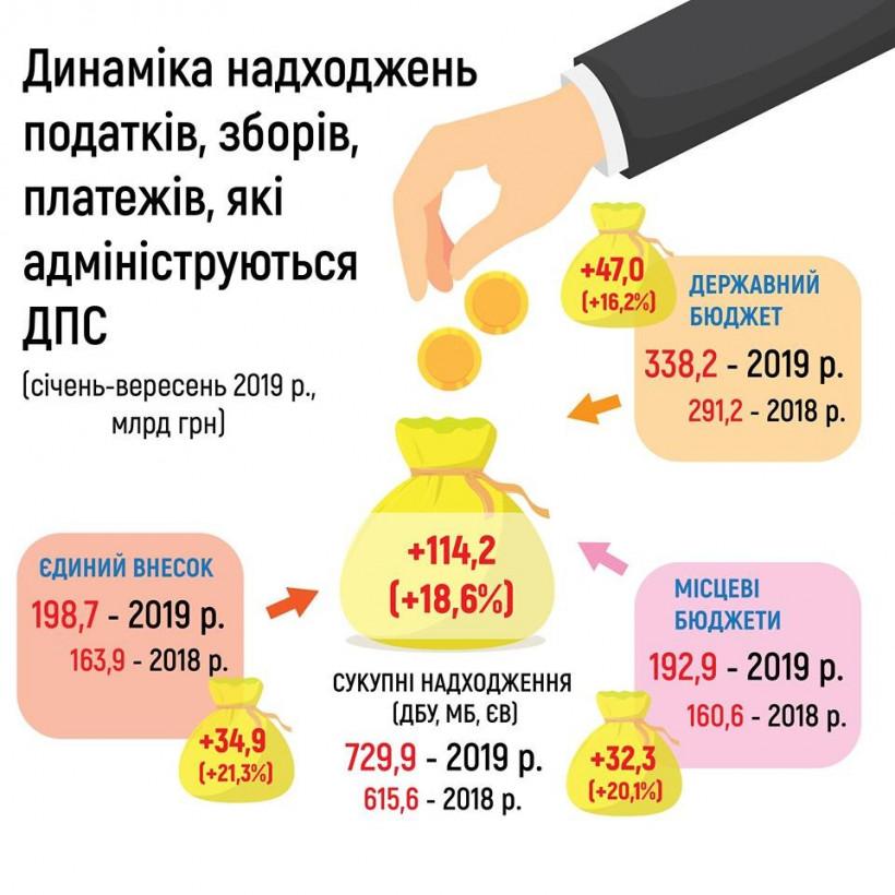 С начала года налоговые поступления составили почти 730 миллиардов - ГНС