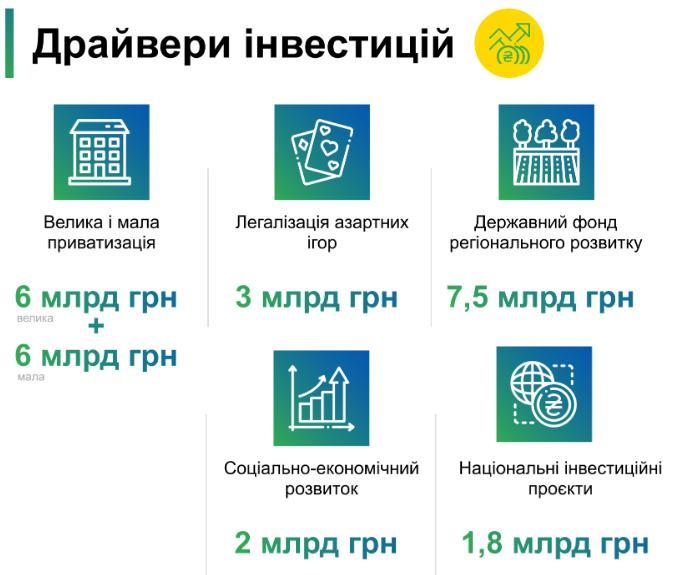 Проект Госбюджета готов ко второму чтению в ВР. Что изменилось?