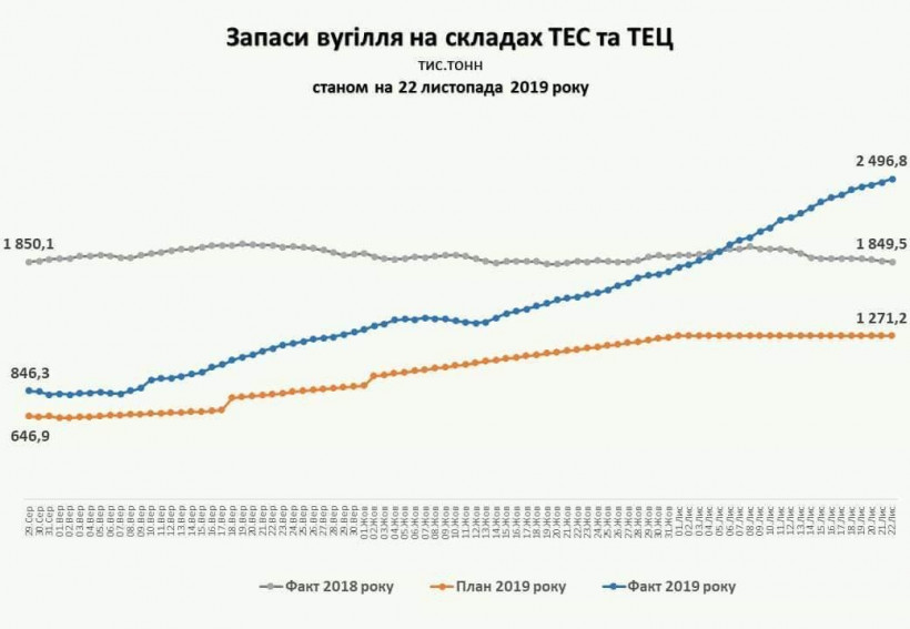Зима без проблем: Оржель сообщил о рекордных запасах угля на украинских ТЭС