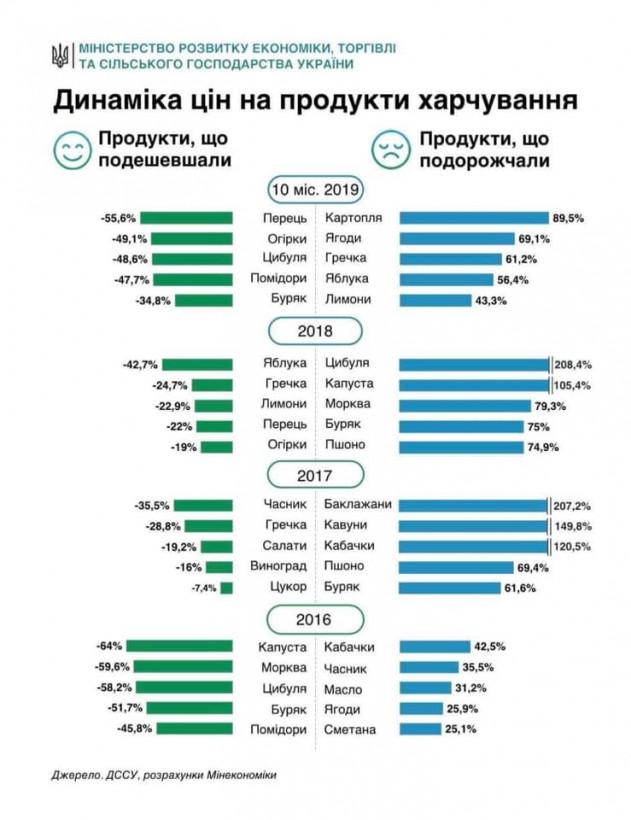 Уменьшение инфляции дает основания для снижения учетной ставки — Милованов