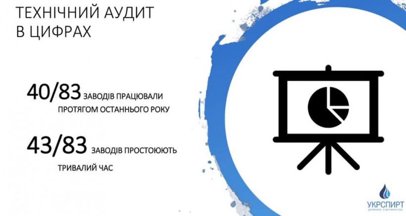 Милованов рассказал, что выявил аудит Укрспирта