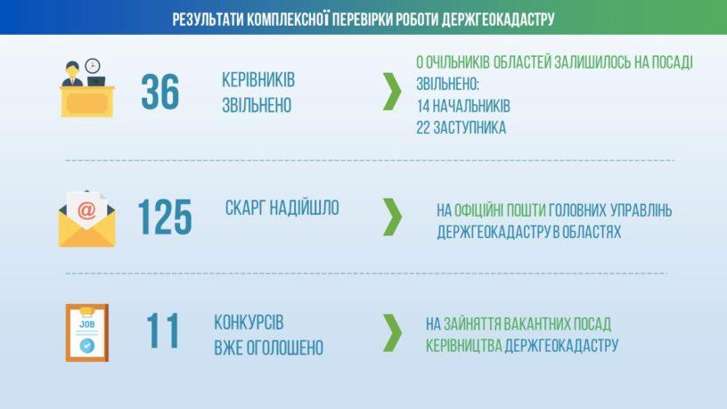 В Госгеокадастре уволили всех руководителей территориальных органов