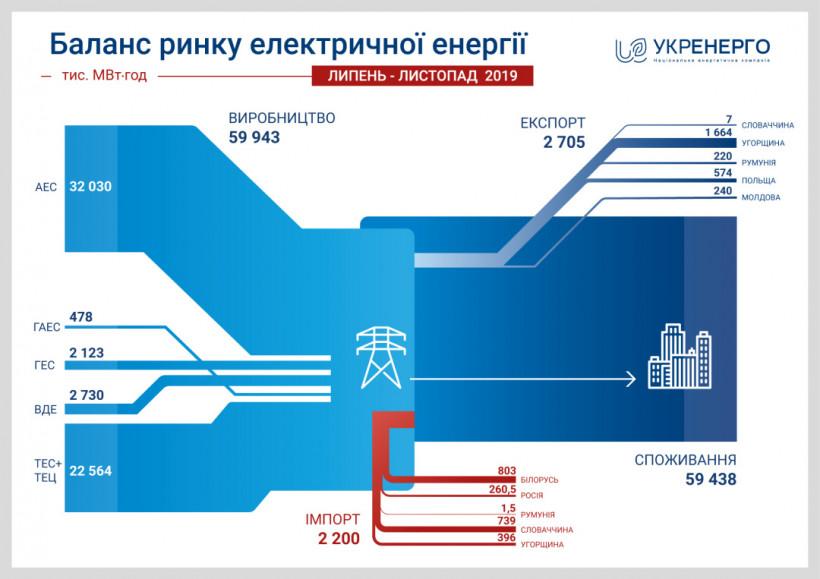 В Укрэнерго назвали количество импортной электроэнергии в сетях Украины