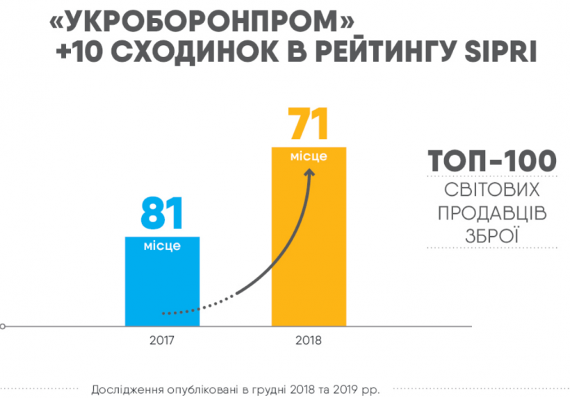 Продажа оружия: Укроборонпром поднялся на 10 позиций в рейтинге SIPRI