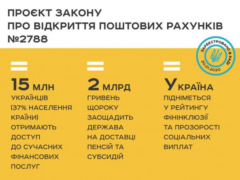 В Раду повторно внесли проект о расширении финансовых услуг Укрпочты