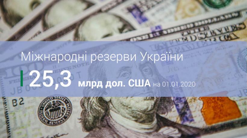 Международные резервы Украины достигли семилетнего максимума - $25,3 миллиарда