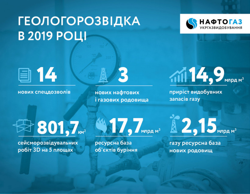 Укргазвидобування сообщило об истощении крупнейших месторождений на 80-90%