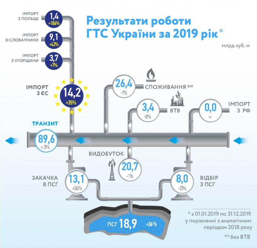 Украина в прошлом году увеличила импорт газа на треть