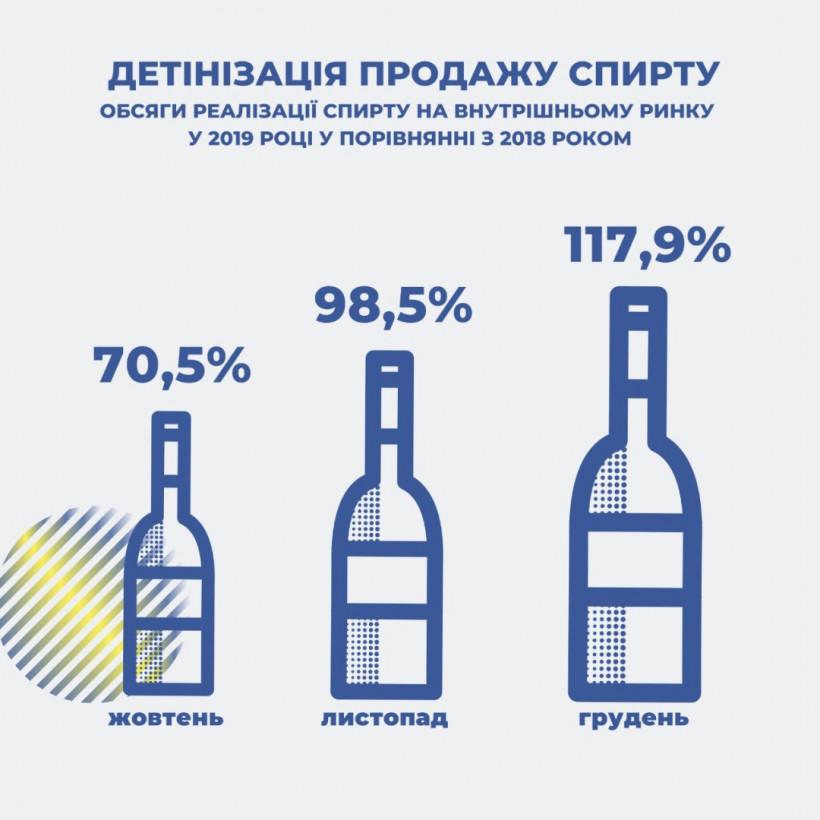 В январе поступления акцизного налога со спирта выросли на 6,5% - ГНС