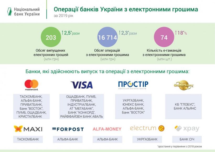 Рынок электронных денег в Украине за год удвоился