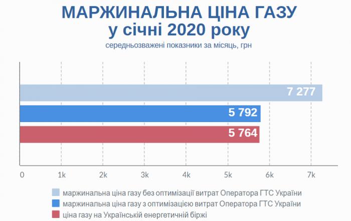 Оператор ГТС уменьшил стоимость газа для балансировки в январе на 20%