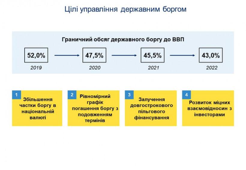 Госдолг за два года должен сократиться до 43% относительно ВВП - Маркарова