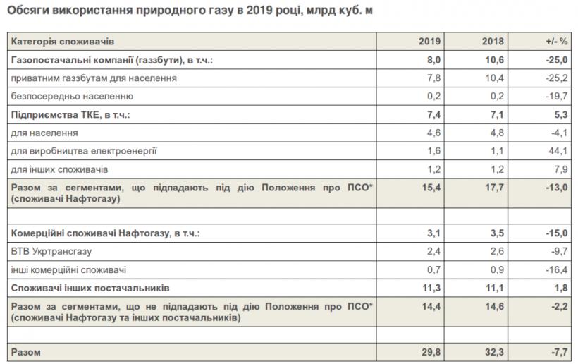 В Украине снизился спрос на газ из-за теплой зимы