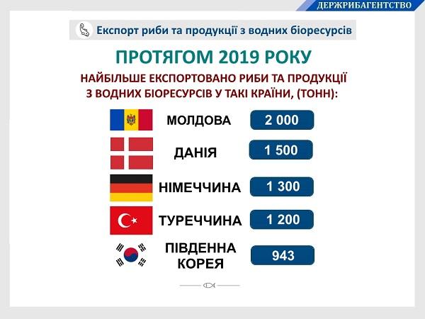 Экспорт украинской рыбы в прошлом году увеличился на 25%