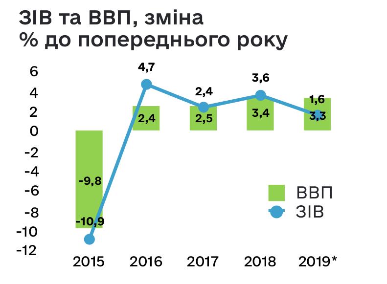 За прошлый год рост ВВП Украины замедлился до 3,3%