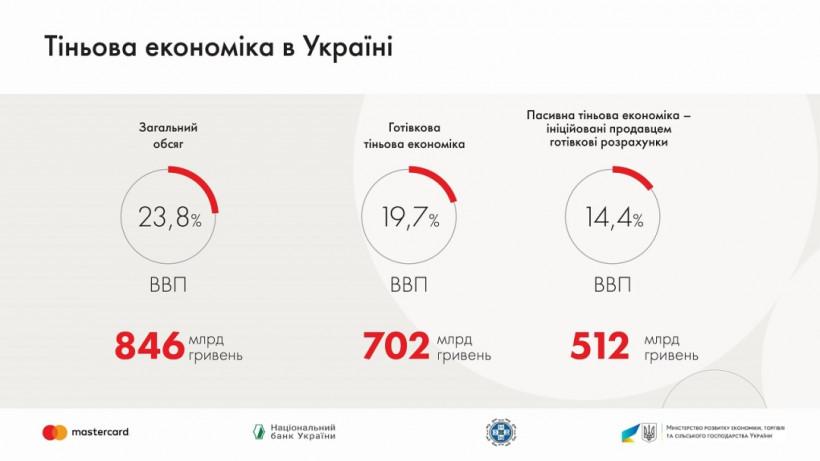 В тени находится почти четверть экономики Украины — исследование E&Y
