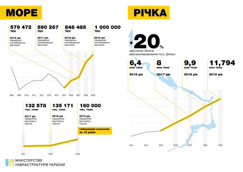 В прошлом году транспортная отрасль продемонстрировала рост - Мининфраструктуры