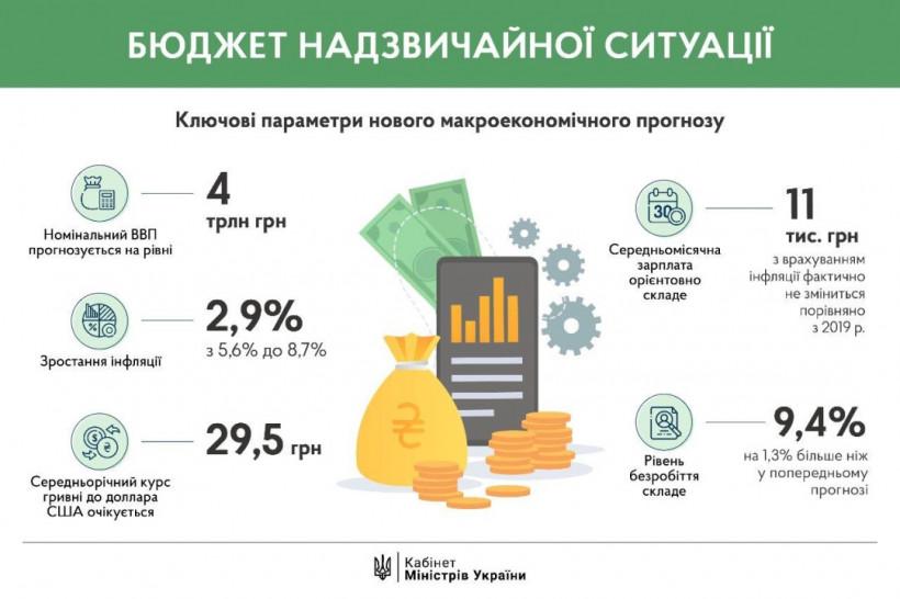 Кабмин утвердил новые цифры макроэкономического прогноза — Шмыгаль