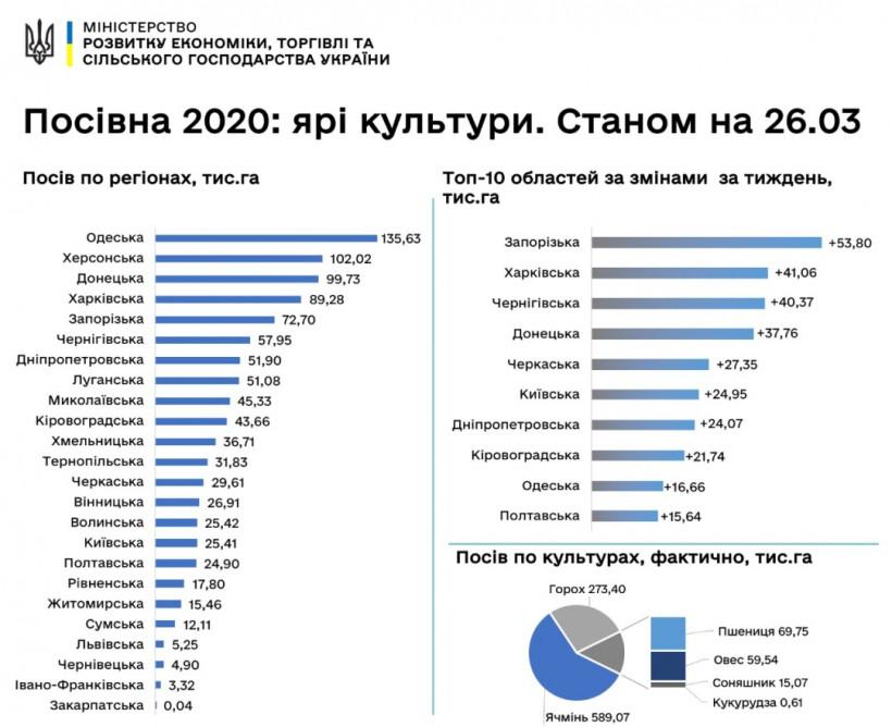Аграрии в Украине ускорили посевную