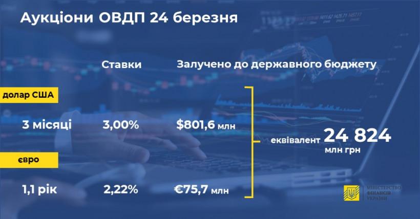 Минфин привлек почти 25 миллиардов от продажи валютных облигаций
