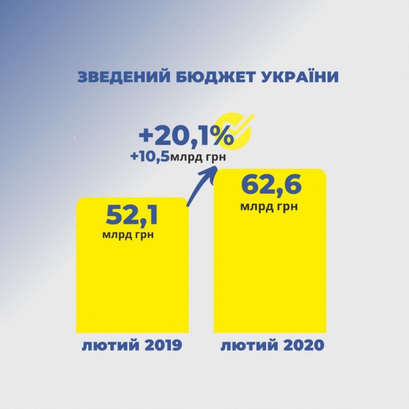 В феврале поступления в сводный бюджет выросли на 10,5 миллиарда