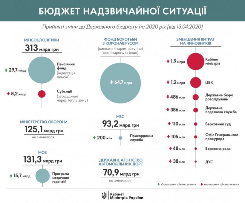Изменения в бюджет: Кабмину сократили расходы на 1,9 миллиарда