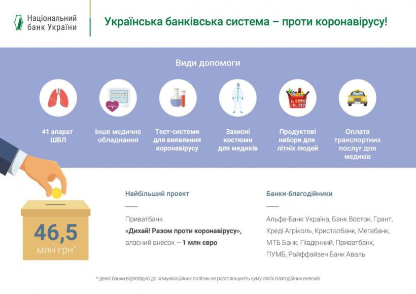 На борьбу с коронавирусом банки выделили 46,5 миллиона - НБУ