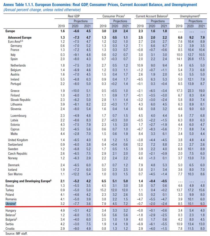 """МВФ прогнозирует падение ВВП Украины до """"минус"""" 7,7% из-за коронавируса"""