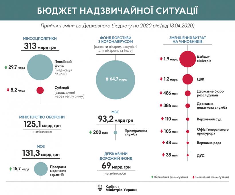 Подписание изменений в бюджет является отправной точкой в борьбе с коронавирусом - Шмыгаль
