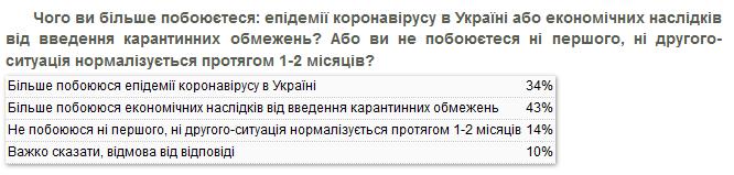 Украинцы больше боятся экономических последствий карантина, чем эпидемии