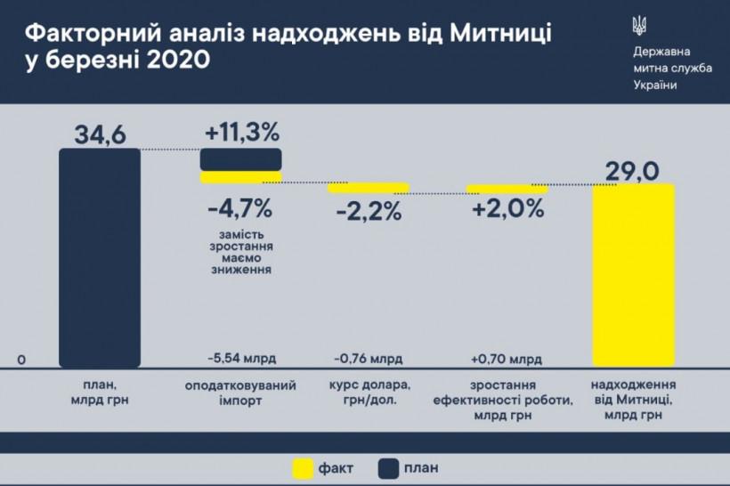"""В марте таможня """"сдала"""" в бюджет 84% от плана"""