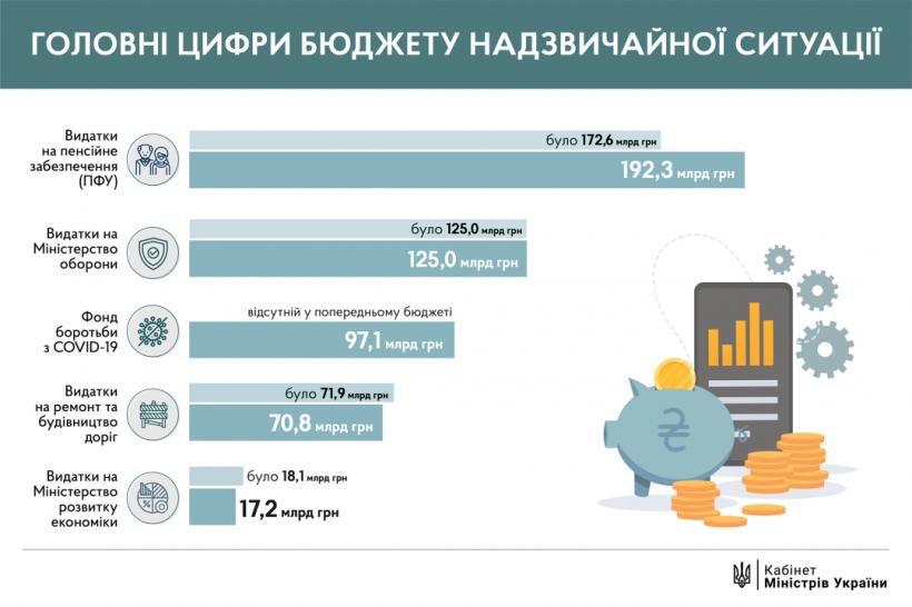 На фонд для борьбы с COVID-19 предлагают 97 миллиардов - изменения в бюджет
