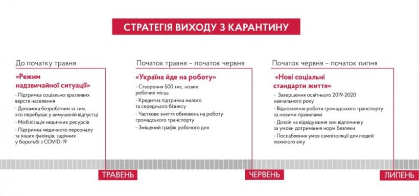 Правительство на следующей неделе представит план выхода Украины из карантина