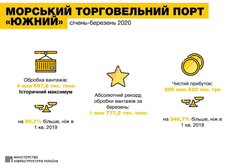 """Порт """"Южный"""" побил рекорд по обработке грузов"""
