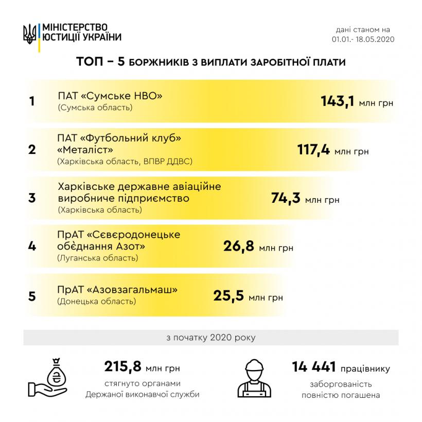 Минюст назвал ТОП-5 должников по выплате зарплат
