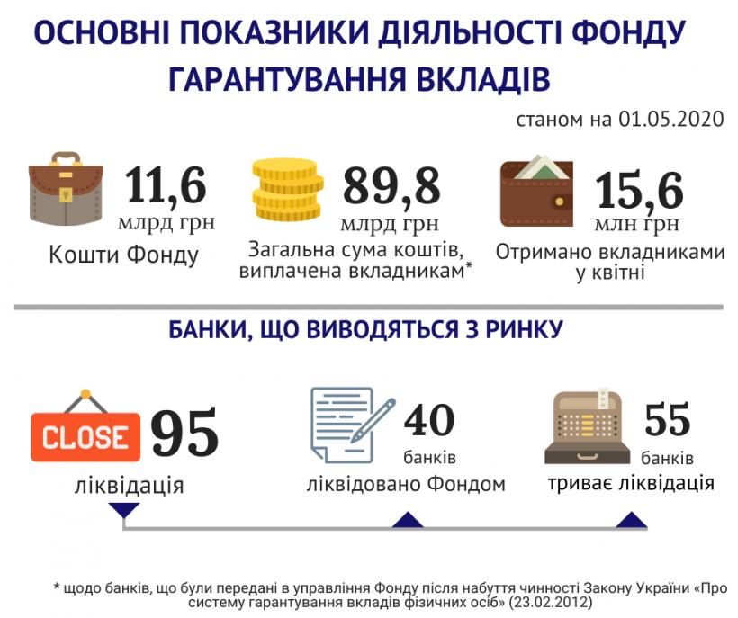 ФГВФЛ в апреле выплатил 15,6 миллиона вкладчикам неплатежеспособных банков