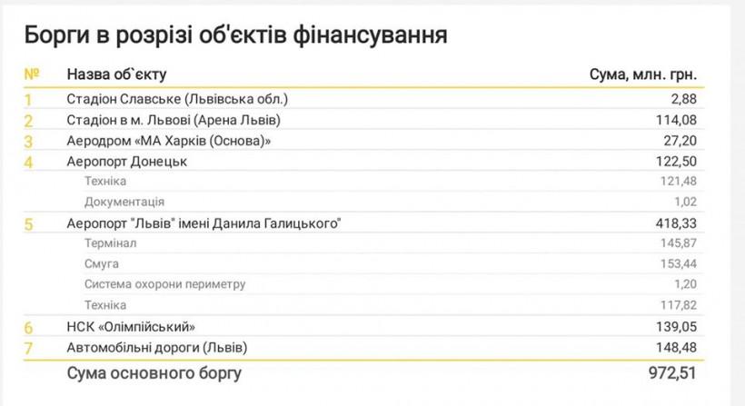 Кабмин подготовит дорожную карту по достройке объектов, которые не были завершены к ЕВРО-2012