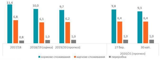Международный совет по зерну уменьшил прогноз урожая в Украине