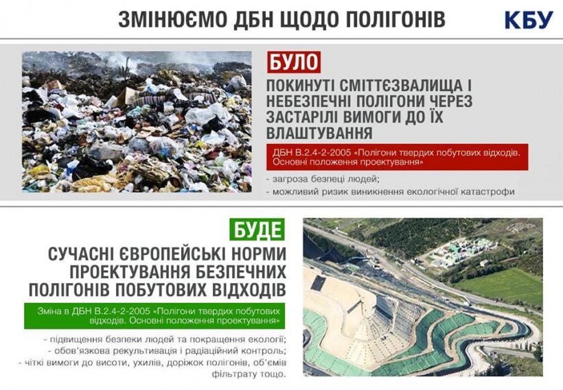 С 1 июня в Украине заработают новые правила проектирования свалок