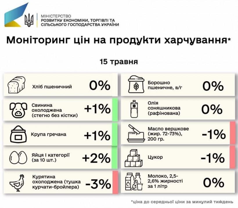 Как изменились цены на продукты в Украине