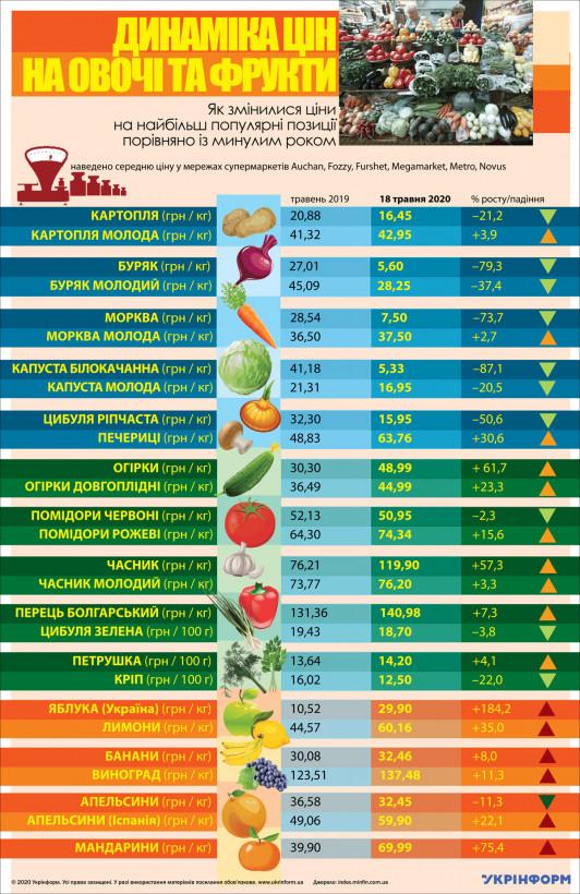 Как изменились за год цены на овощи и фрукты
