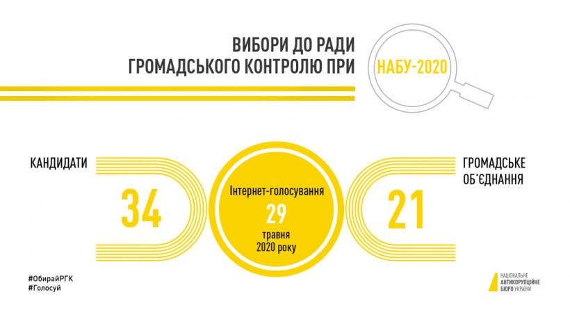 Совет общественного контроля при НАБУ: в конкурсе примут участие 34 кандидата
