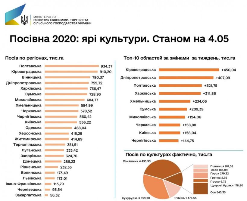 Украинские аграрии завершили посев ранних яровых культур